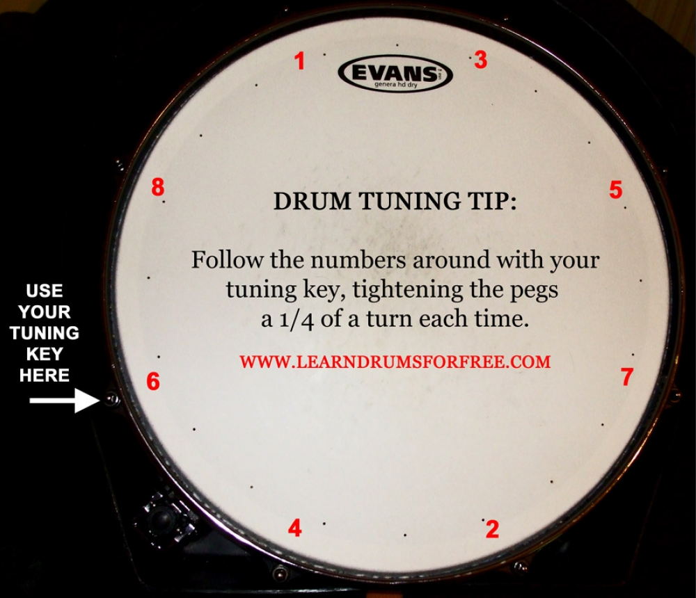 How To Tune Drums – Exam Question