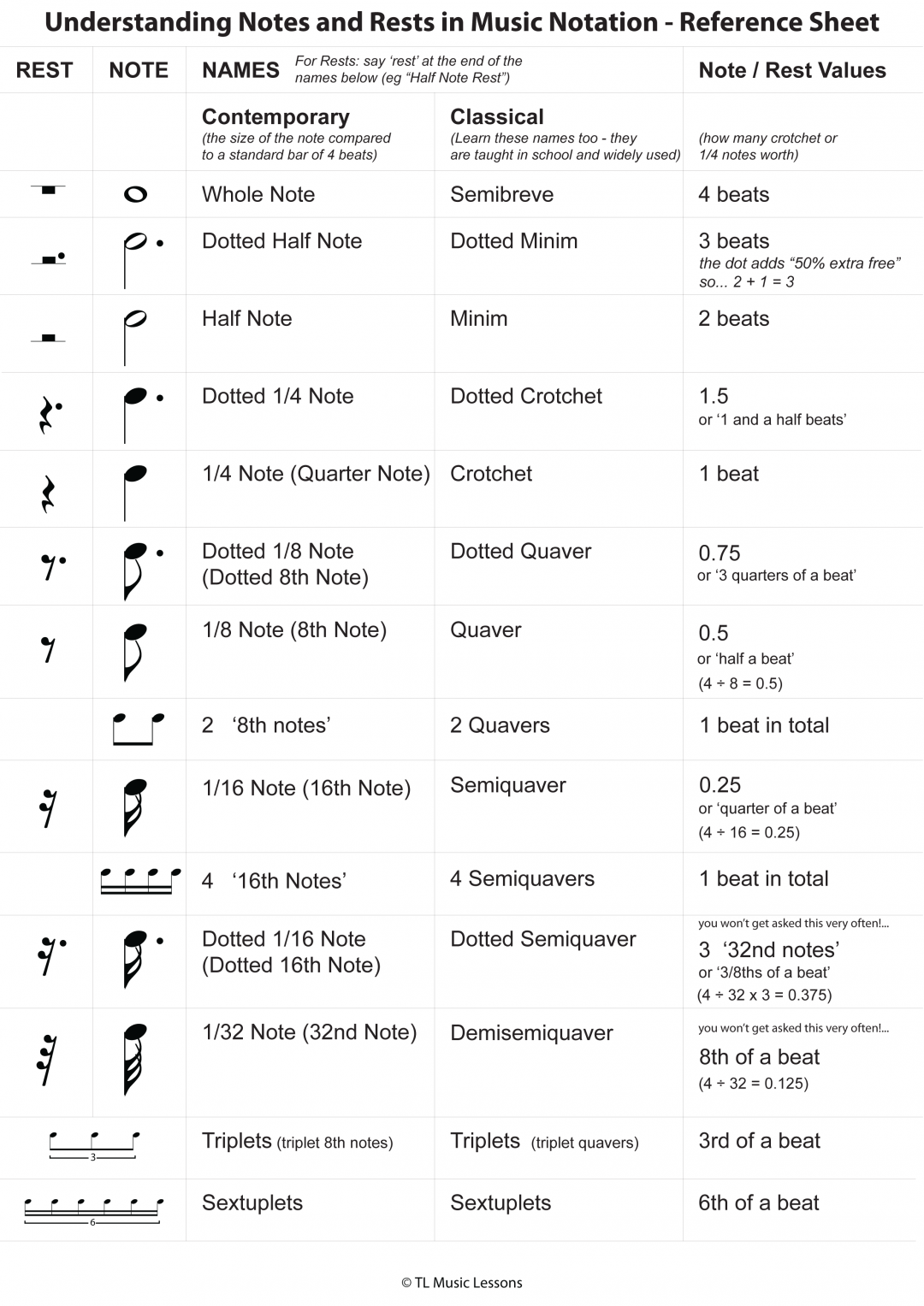 Understanding Notes and Rests in Music Notation – Reference Sheet